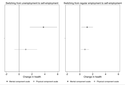 Figure 1: Mental and physical health changes due to switching to entrepreneurship
