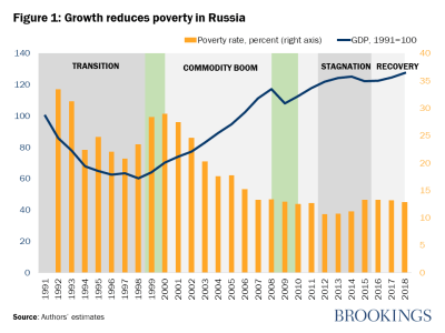 Growth reduces poverty in Russia