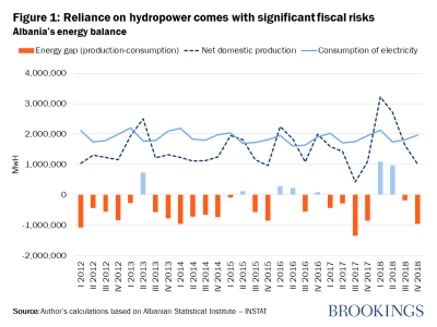 Reliance on hydropower comes with significant fiscal risks