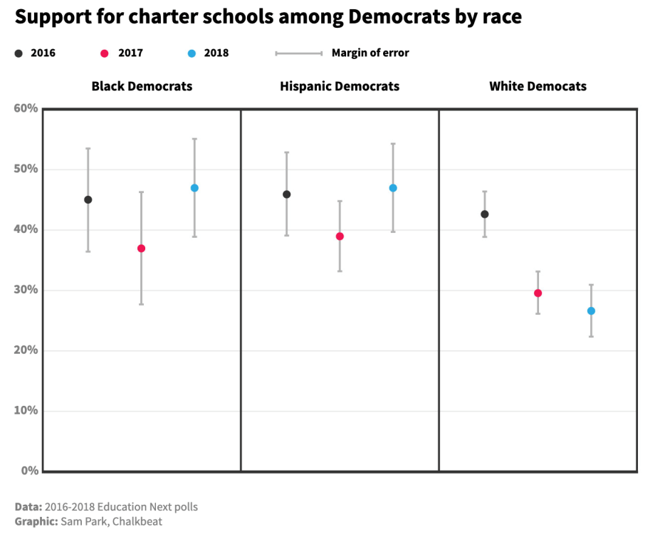 support for charter schools