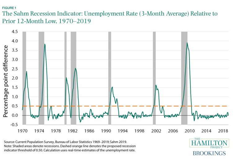 How will we know when a recession is coming?