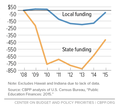 Figure 1: The Decline in State and Local Spending on K-12 Schools (Inflation-Adjusted