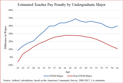 Figure 1. Wage penalties faced by STEM graduates and non-STEM graduates of different ages.