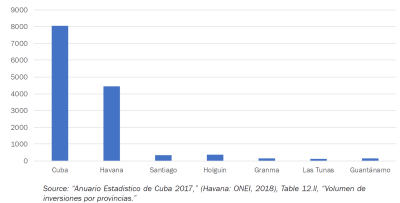 Public investment rates in different regions of Cuba.