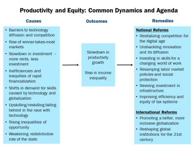 Productivity and equity: Common dynamics and agenda
