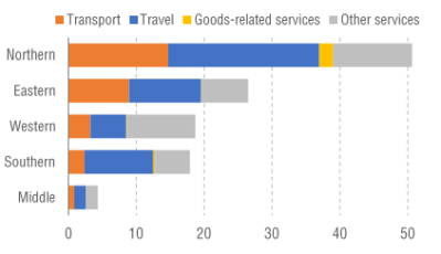 Figure 3: Services exports in Africa by region and service category, 2018 (billions of US$)