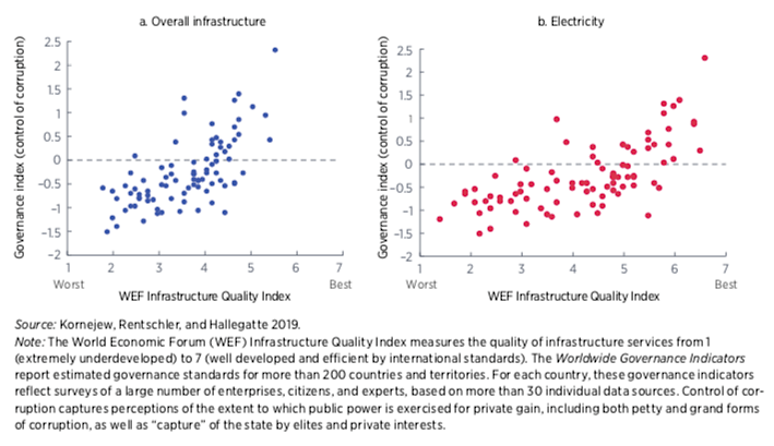 Figure 3: Infrastructure quality correlates strongly with governance standards