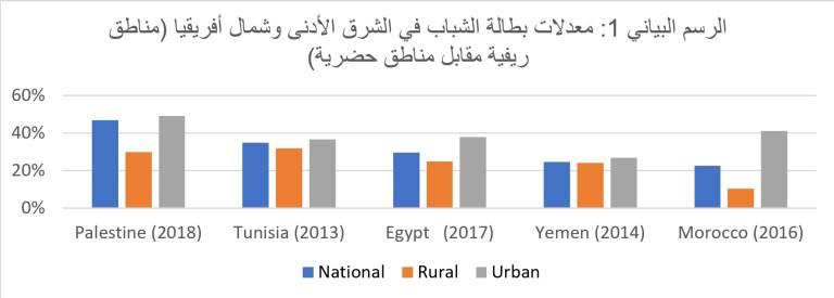 معد لات بطالة شباب الريف المرتفعة تزعزع استقرار منطقة الشرق الأدنى وشمال أفريقيا
