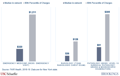Median in-network rates vs. 80th percentile of charges