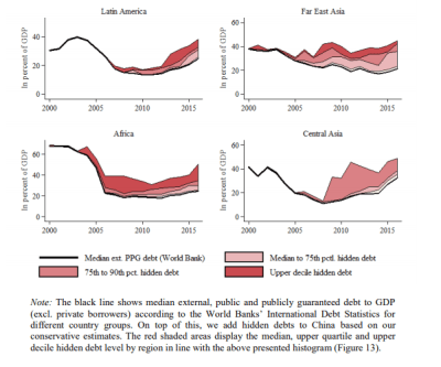 "Figure 3: External debt trends and ""hidden"" debt to China"