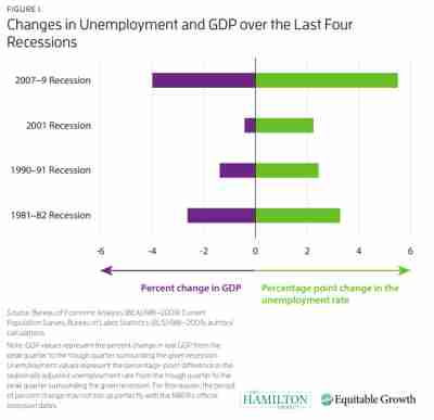 changes in unemployment and gdp over last four recessions
