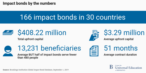 Impact bonds by the numbers