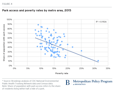 Park access and poverty rates by metro area, 2015