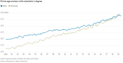 number of college educated women and men in the labor force since 2000