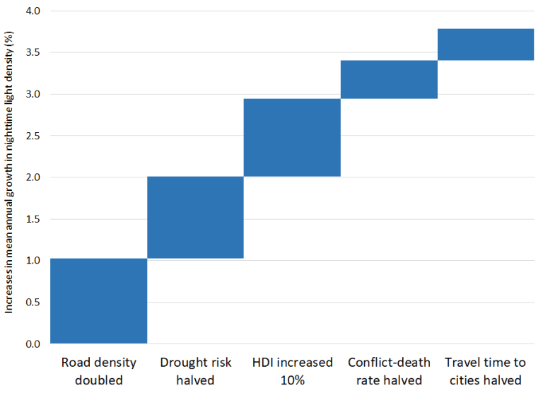 Marginal effects of changes in subnational factors on annual growth