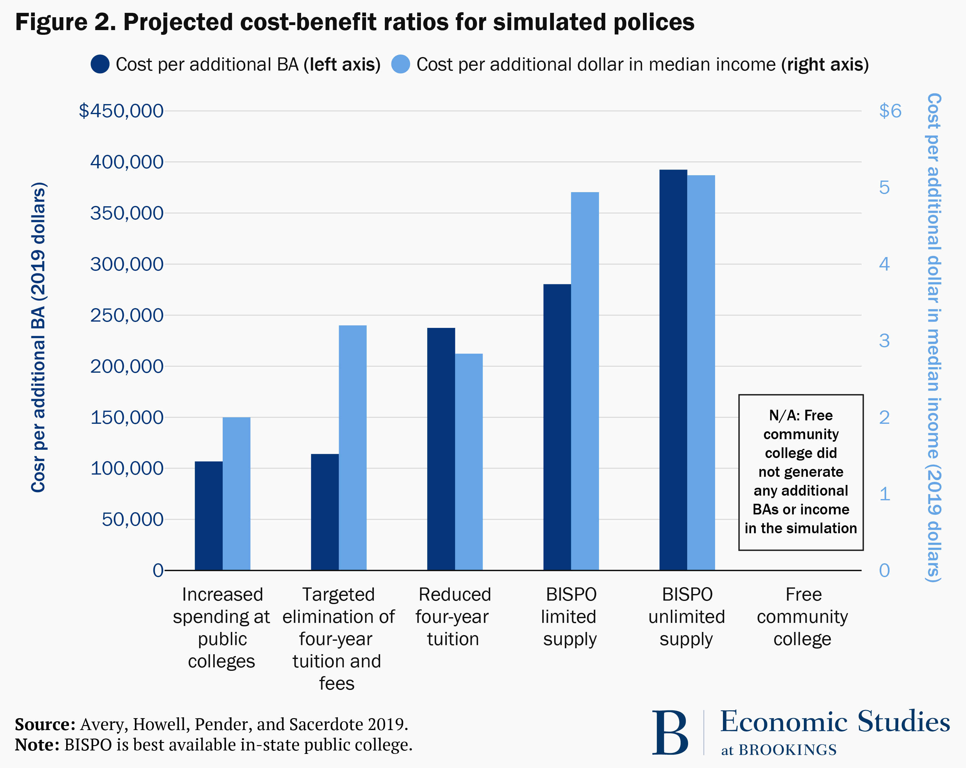 Figure 2. Projected cost-benefit ratios for simulated policies