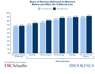 Share of services delivered in-network before and after california law