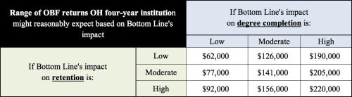 Range of OBF returns and Bottom Line impact