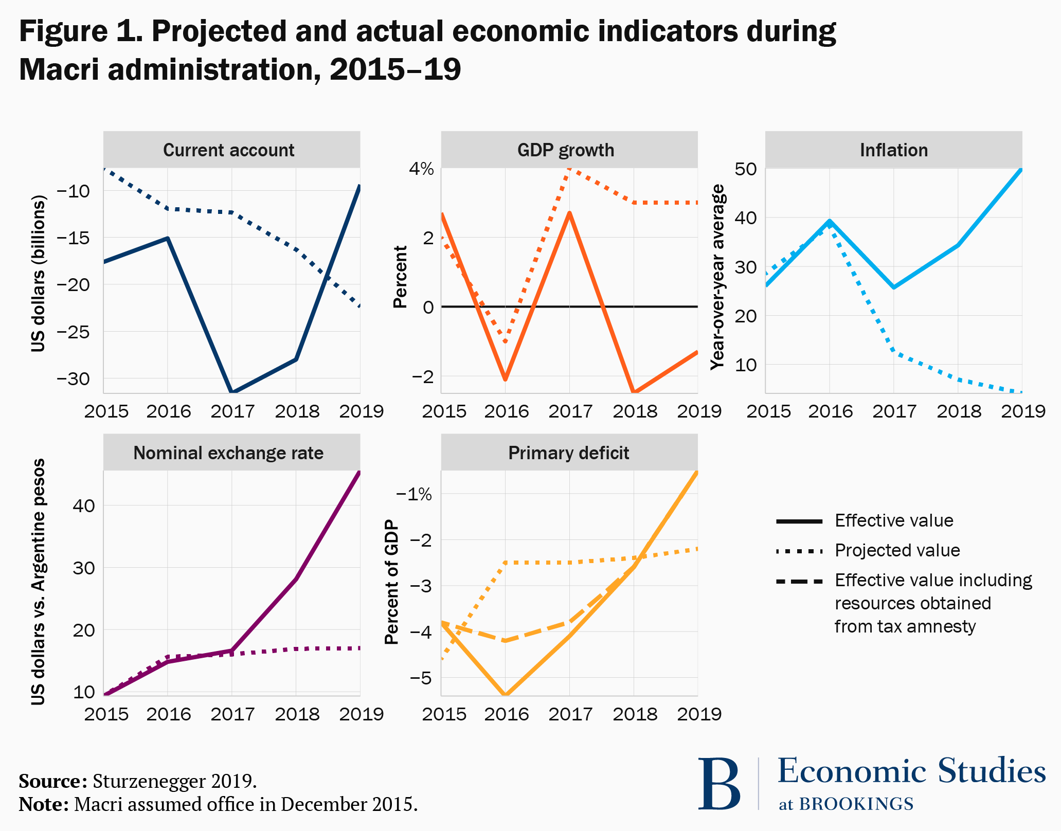 Figure 1. Projected and actual economic indicators during Macri administration