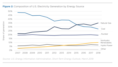 Figure 2: Composition of US electricity generation by source