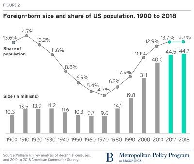 Foreign-born size and share of US population, 1900-2018