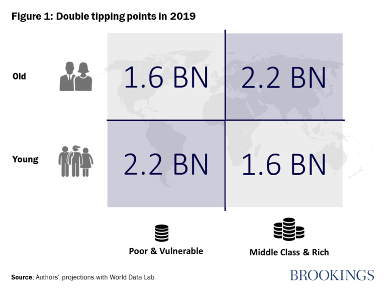 Figure 1: Double tipping points in 2019