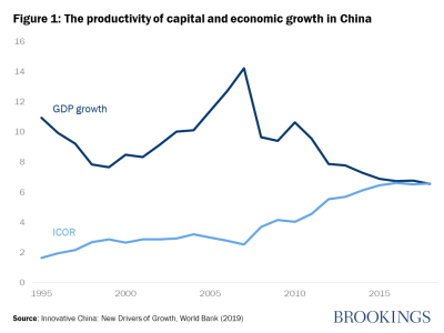 The productivity of capital and economic growth in China