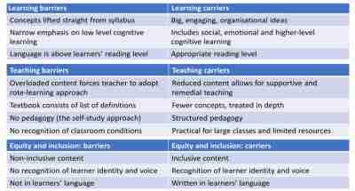 Learning barriers and carriers