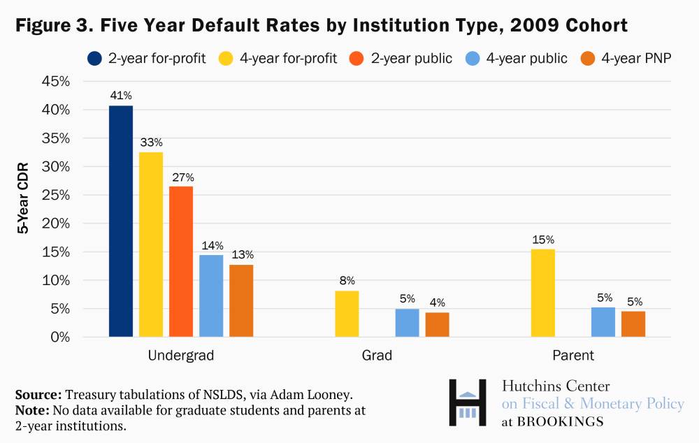 Five-year default rate by institution