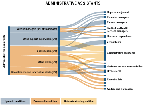 Sankey chart: Administratve Assistant
