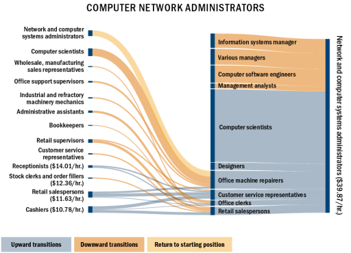 Sankey chart: network and computer adminstrators