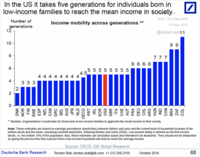 number of generations for individuals born in low-income families to reach mean income