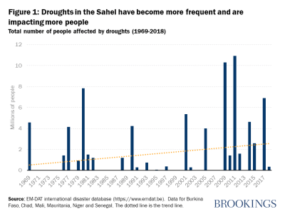 Figure 1: Droughts in the Sahel have become more frequent and are impacting more people