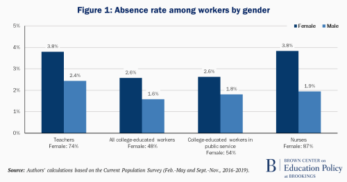 Figure 1 Absence rate among workers by gender