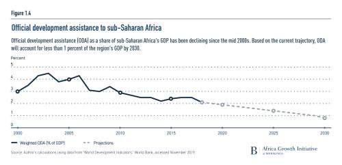 Official development assistance to sub-Saharan Africa
