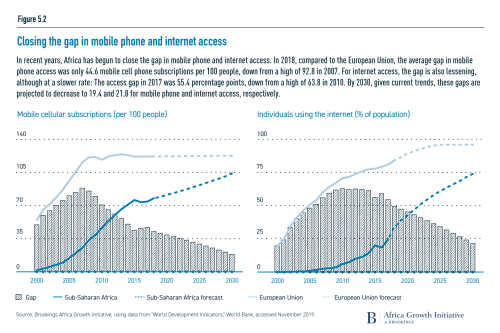 Closing the gap in mobile phone and internet access