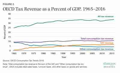 Figure 2: OECD tax revenue as a percent of GDP 1965-2016