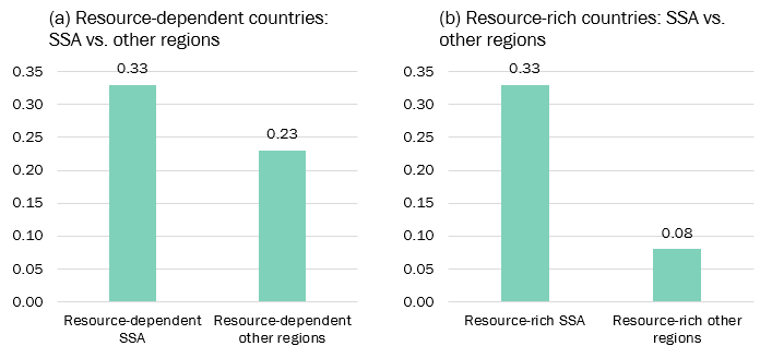 Figure 2. Procyclicality of fiscal policy in resource-rich and dependent countries