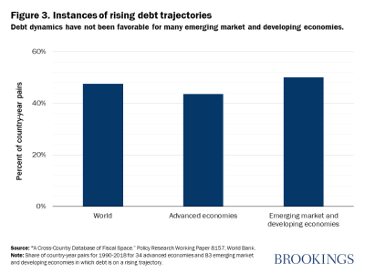 Figure 3. Instances of rising debt trajectories