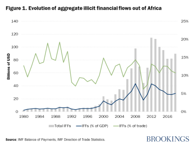 Figure 1. Evolution of aggregate illicit financial flows out of Africa