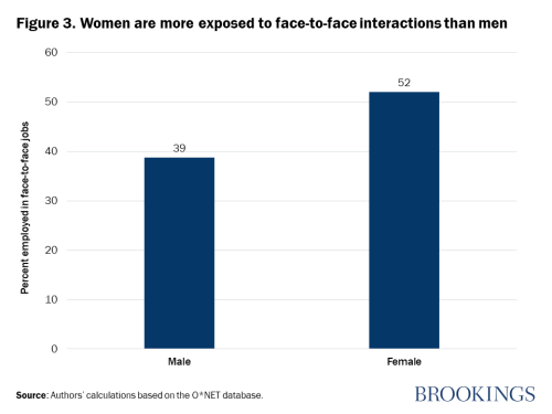 Women are more exposed to face-to-face interactions than men