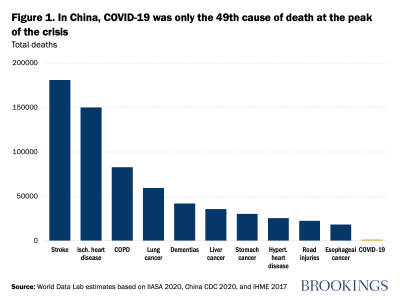 In China, COVID-19 was only the 49th cause of death at the peak of the crisis