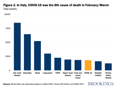 In Italy, COVID-19 was the 8th cause of death in February/March