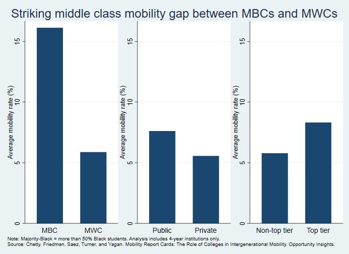 Mobility gap