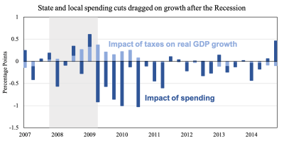 State and local spending cuts