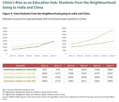 China's rise as an education hub