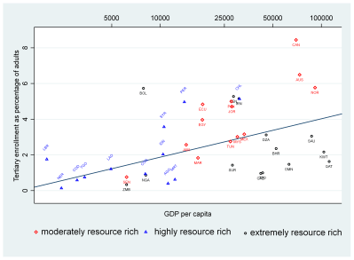 Figure 2. A scatter plot and linear regression fit of tertiary education enrollment against GDP per capita