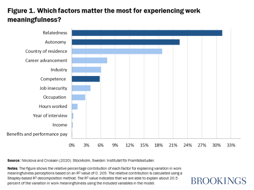 Which factors matter the most for experiencing work meaningfulness?