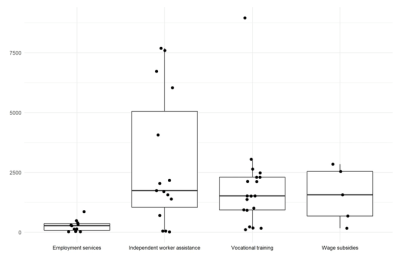 Figure 4. Boxplot of unit costs, cost per treated participant by four-way program classification, 2010 PPP U.S. dollars