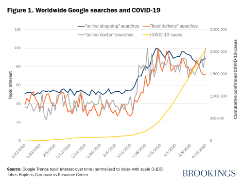 Figure 1. Worldwide Google searches and COVID-19